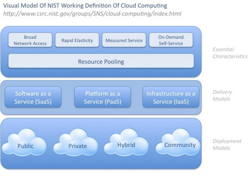 Modelo nube de NIST